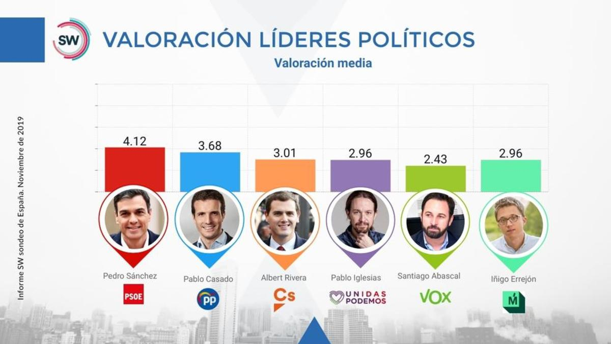Valoración Líderes políticos