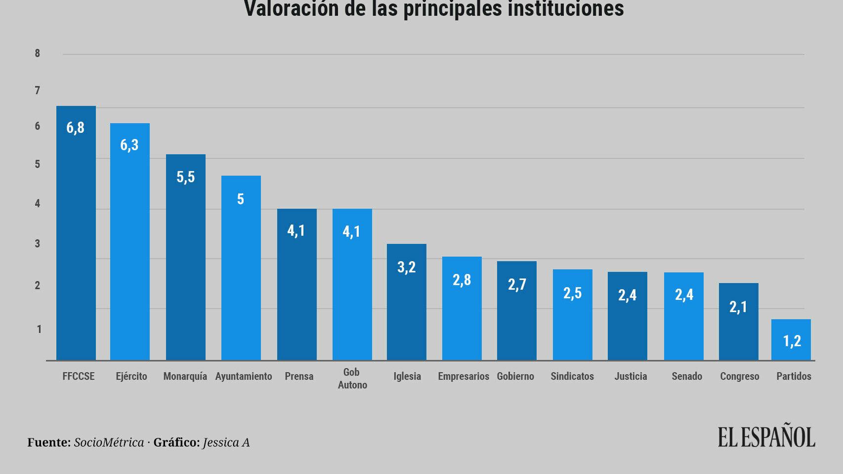 Valoración de Instituciones