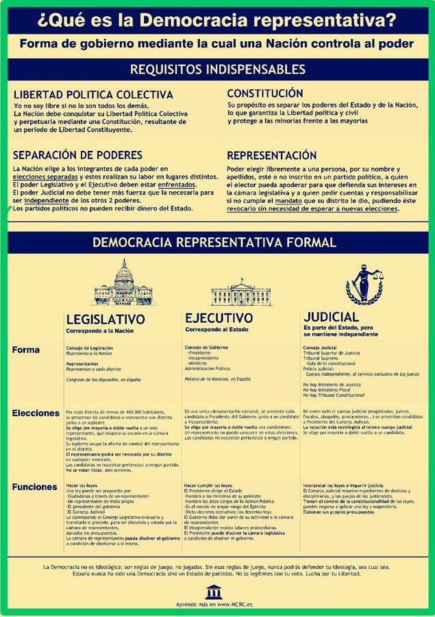 Democracia Representativa Formal